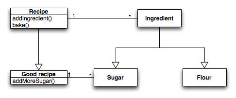 Example of top-down dependency approach