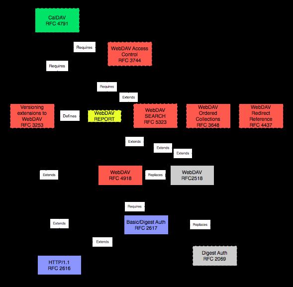 WebDAV-related rfc's